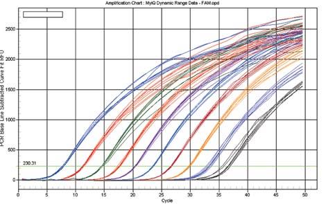 百奥迈科:实时荧光定量pcr服务